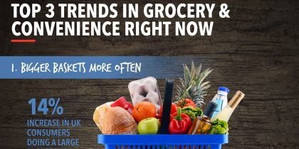 Grocery & Convenience Infographic